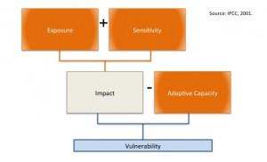 IPCC vuln model